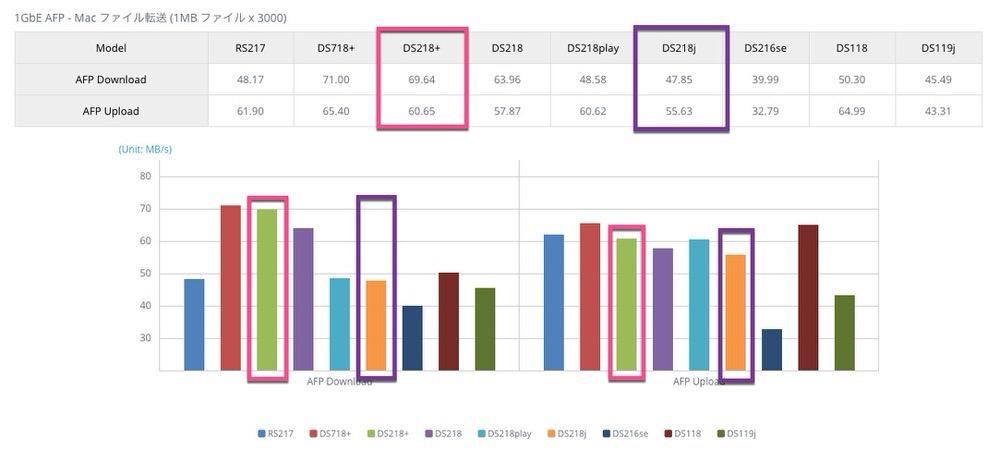 Synolog vs Qnap 小さいファイルのスピード比較