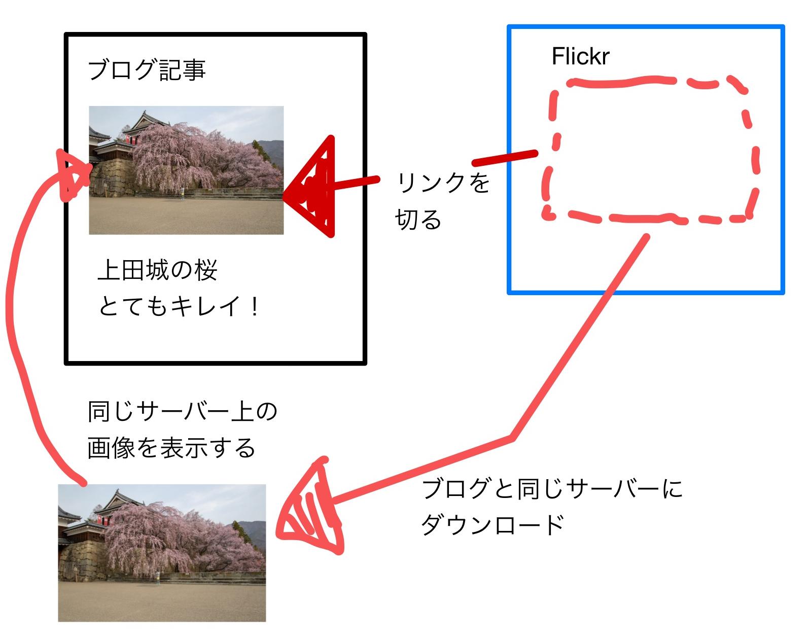 Flickr画像をローカル保存してリンクを貼り替える