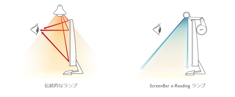 BenQ Screenbarの照射角度