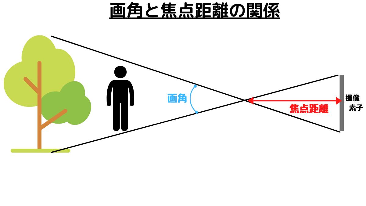 画角と焦点距離の関係