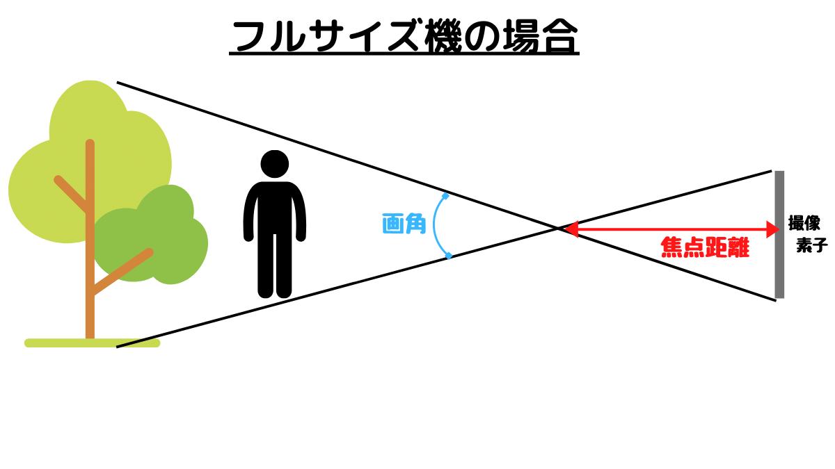 フルサイズ機の画角と焦点距離