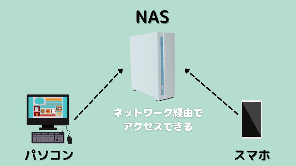 NASにネットワーク接続するイメージ