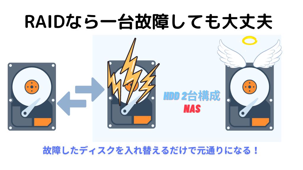 RAID構成ならHDDの故障にも対応できる